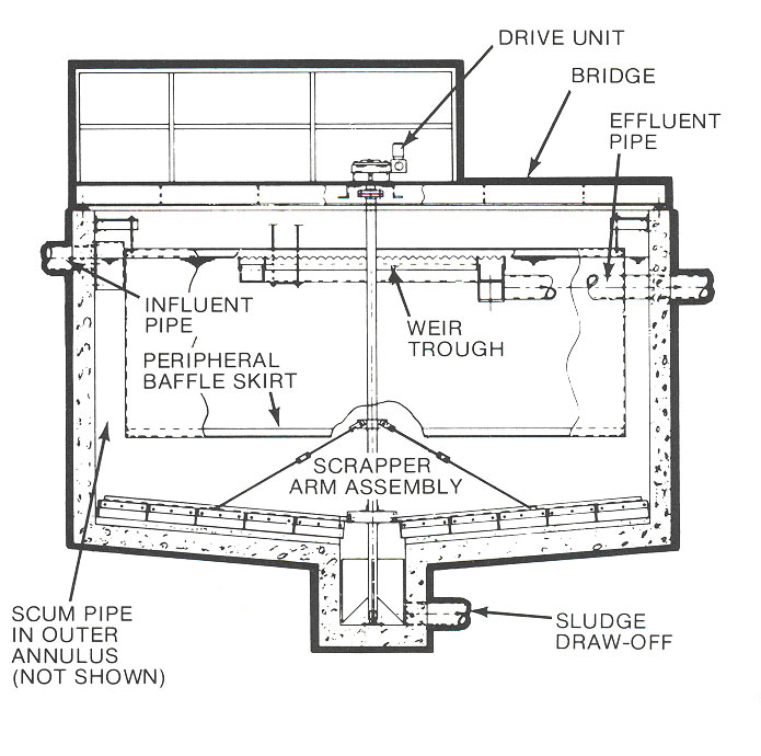 Concrete Baffle Wall Design : Circular mechanical clarifiers pollution control systems