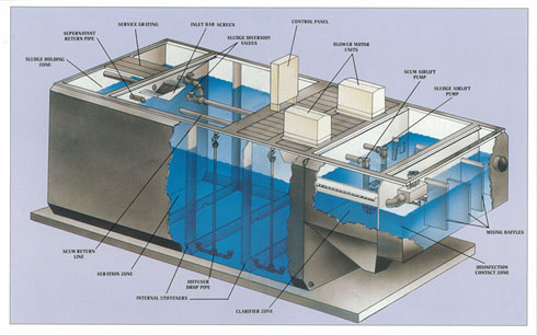 Wastewater Flow Process