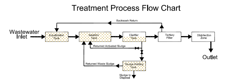 Treatment Process Flow Chart