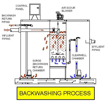 Backwashing Process
